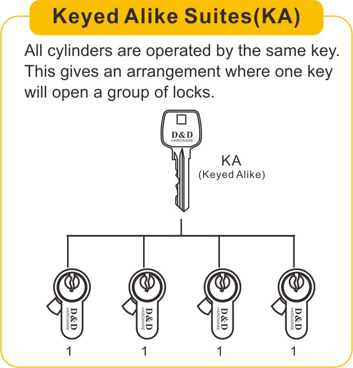 keyed alike suites(KA)