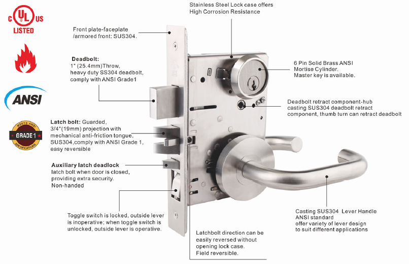 ANSI mortise lock structure